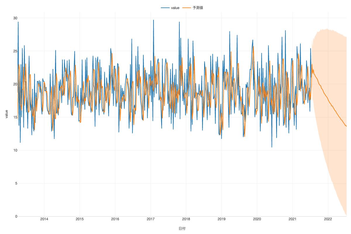 Analytics%203_Forecasted